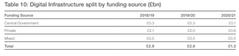 Source: National Infrastructure and Construction Pipeline 2018