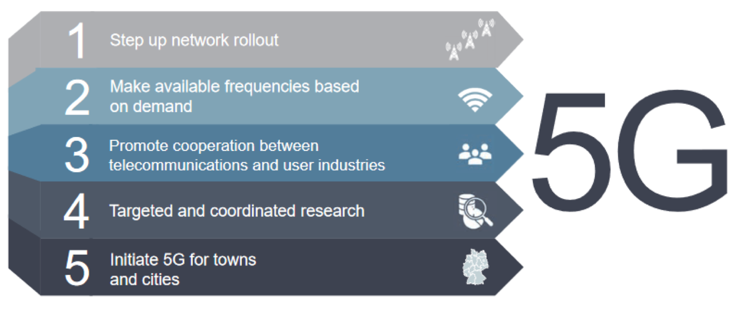 National 5G Plans and Strategies – 5G Observatory